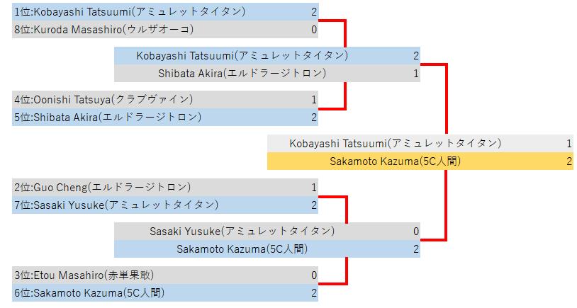 MMMfinals2019top8-1.png
