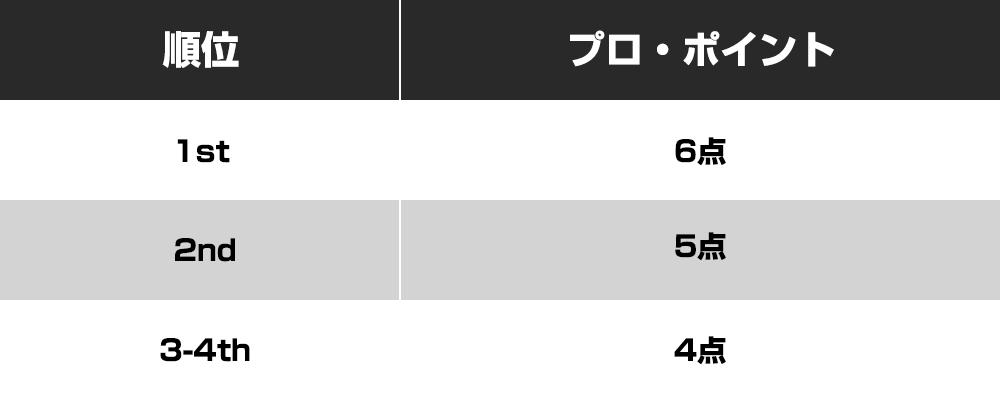 グランプリ・京都2018 プロ・ポイント
