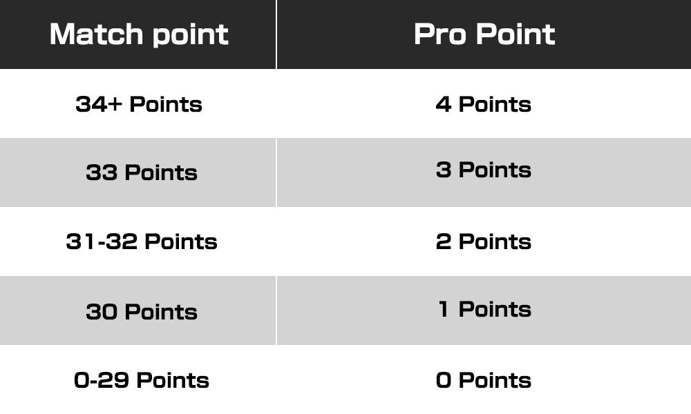 Grand Prix Kyoto 2018 Pro point