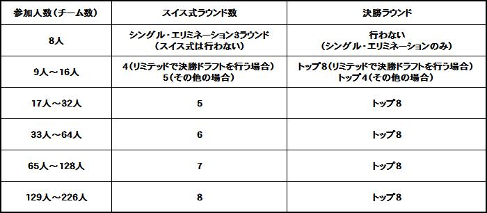 マジック:ザ・ギャザリング The Finals 2017 スイスラウンドの参加者数と決勝ラウンドへ進出するプレイヤーの数