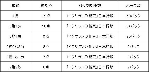 グランプリ・京都2018 サイドイベント ベーシックイベントの賞品