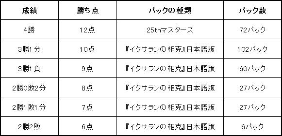 グランプリ・京都2018 サイドイベント マスターズ25thチャレンジの賞品